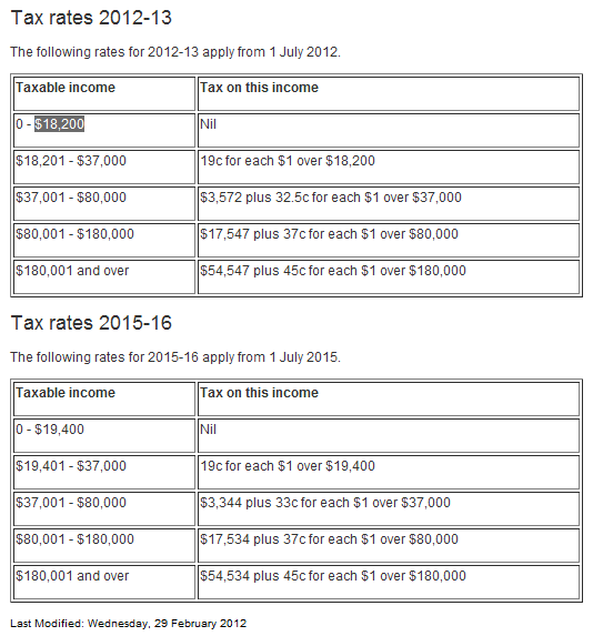 ATO 2013 tax tables for online MYOB payroll training course