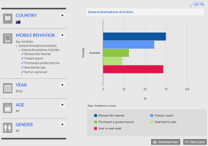 Google Smartphone mobile usage stats - get a WordPress website