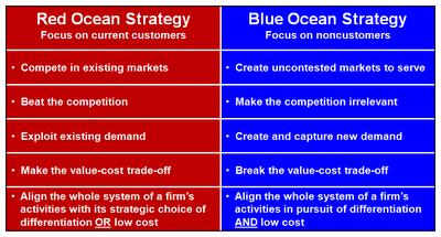 Red Ocean Blue Ocean from Dr Sarah Laytons Blog