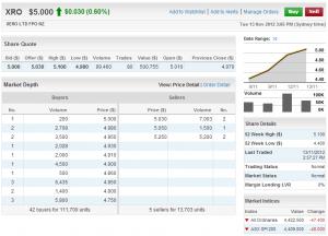 Xero cloud accounting Share Price on ASX via Commsec