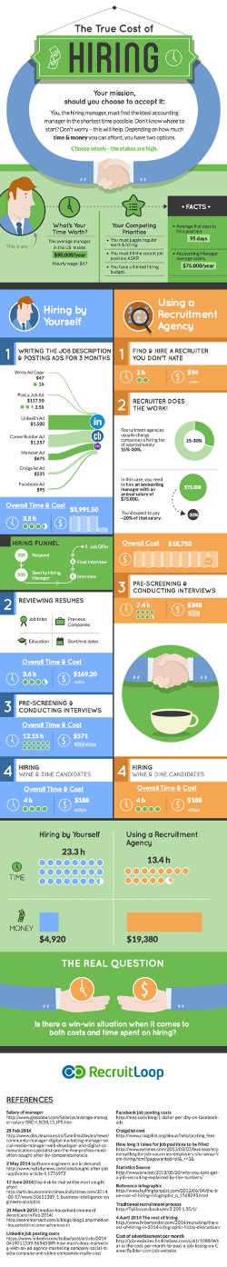 Hiring-Time-vs-Money-comparison infographic by recruitloop-small - shows Linkedin is far cheaper than the old job ad alternatives