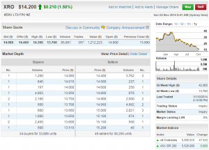 Xero Oct 31 2014 Share Performance. From Commsec. Click to Enlarge