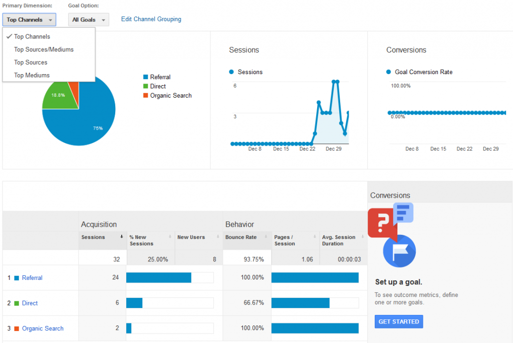 Google Analytics - Channels, Sessions, Conversions, Sources, Aquisition, Behaviour