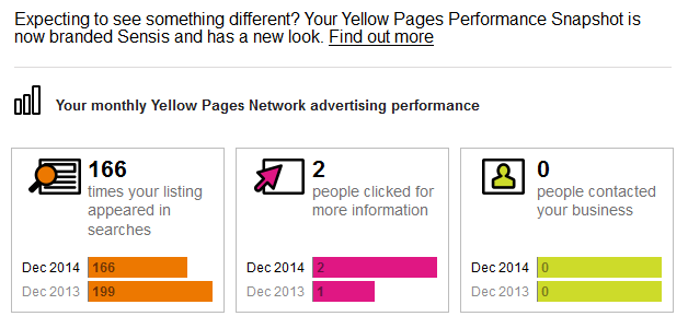 content marketing versus yellow pages and sensis