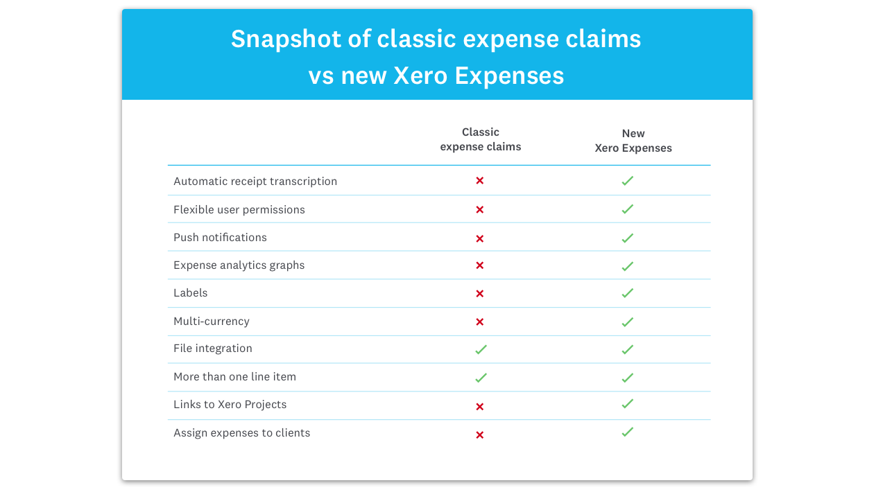 Xero asking for more money for New-Xero Expenses in 2018 update - Xero Beginners Training Courses