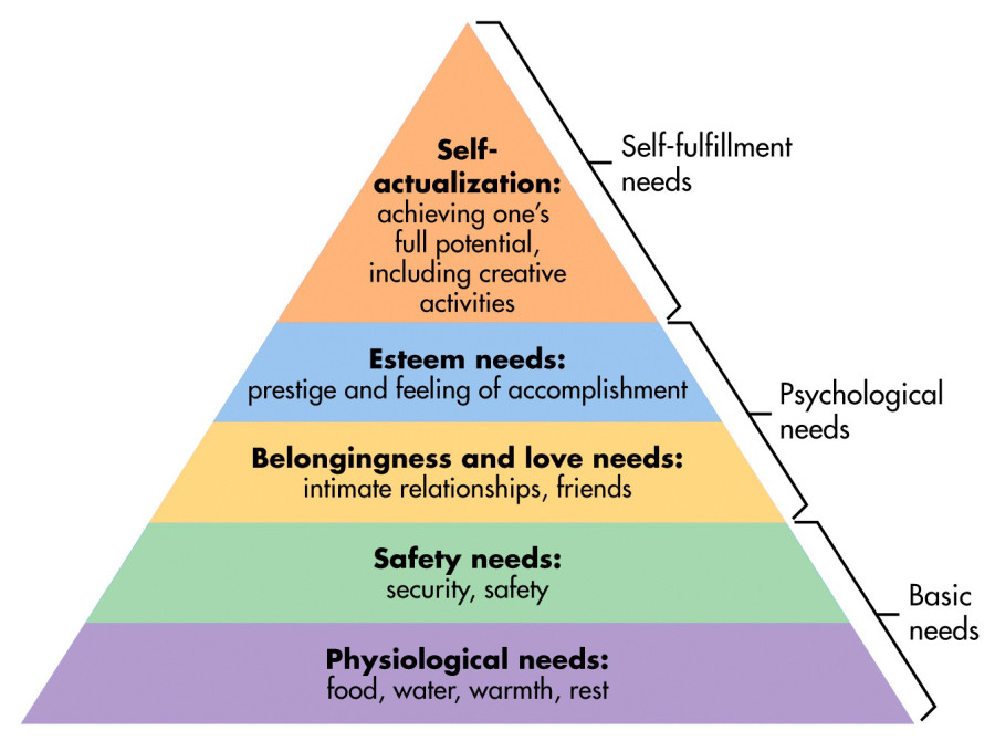 maslows heirarchy of needs can affect your motivation for doing an online course to get a job and find work